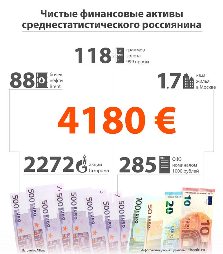 Инфографика: что может купить на заначку средний россиянин