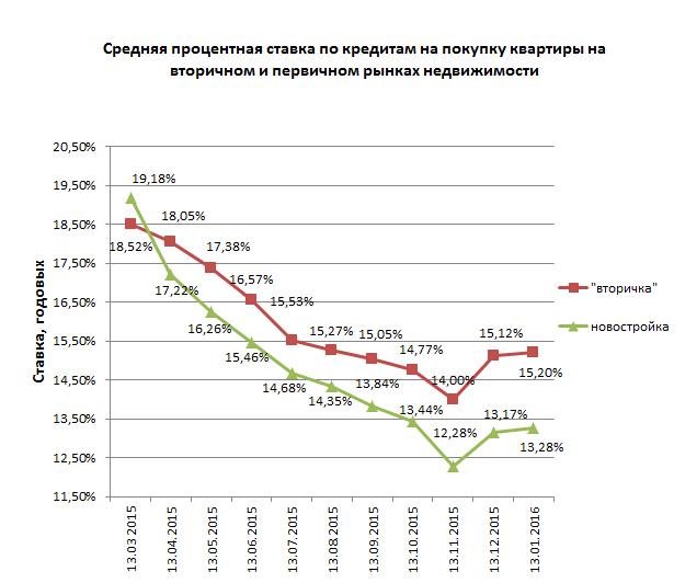 Ставка ипотечного кредита в россии не хватает денег на кредиты