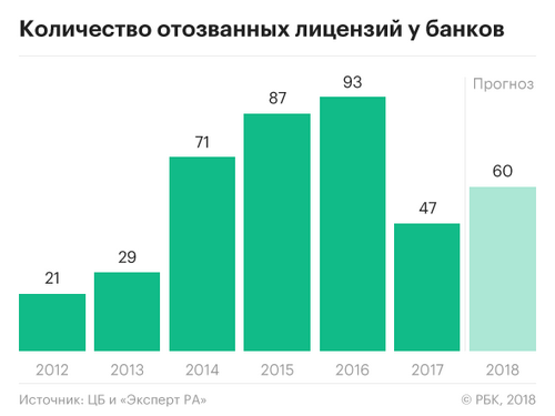 РБК: «Эксперт РА» предрек в 2018 году отзыв лицензий у 60 банков