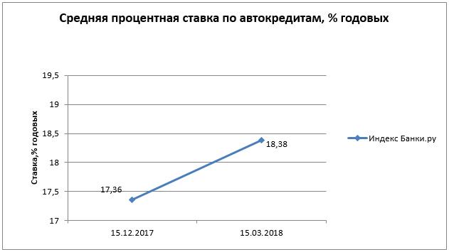 Средняя ставка по кредитам в россии 2017 быстрые кредиты на банковскую карту