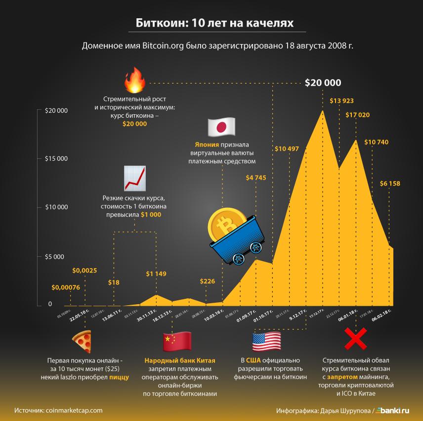 Инфографика: взлет и падение биткоина за 10 лет