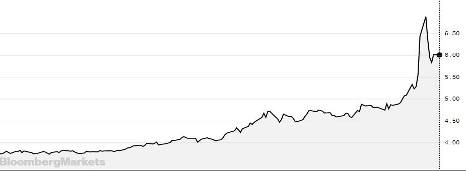 Заразная валюта