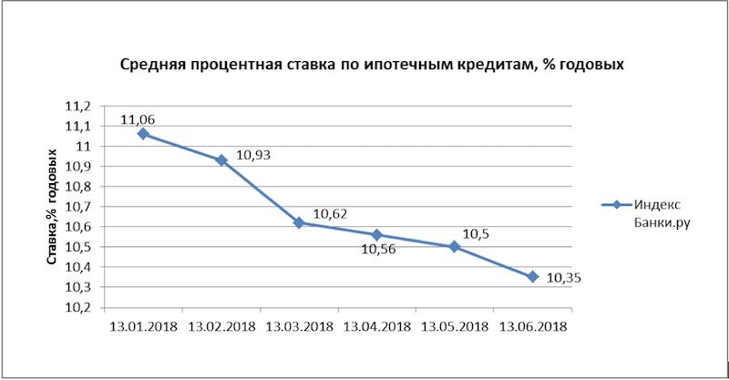 «Сберегательный банк снизил ставки попотребительским кредитам онлайн «КУРС— радио Соловьиного края