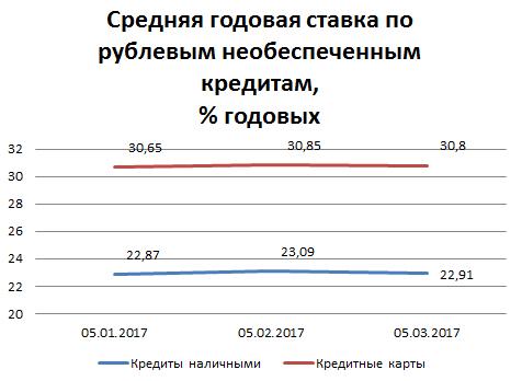 Индекс Банки.ру: средняя ставка по необеспеченным нецелевым кредитам наличными снизилась до 22,91% годовых