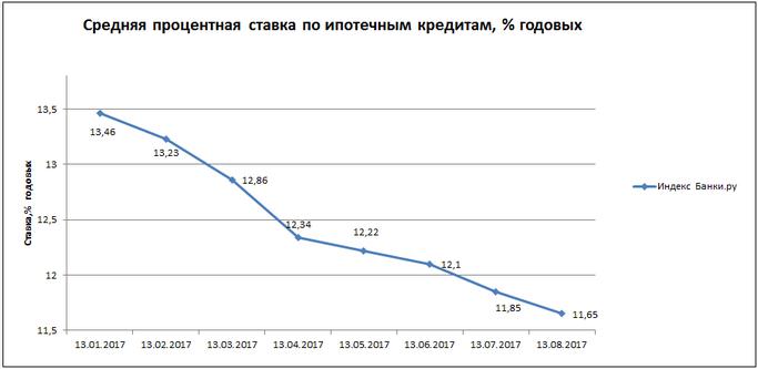 Банки россии процентные ставки на кредит кредит без справок и поручителей в барановичах