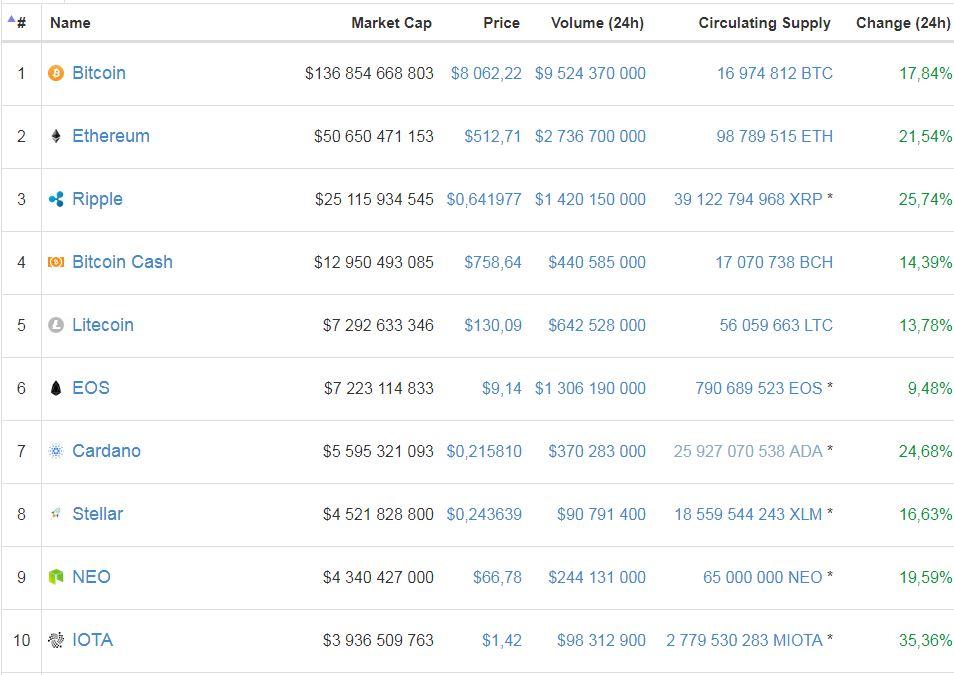 Курс биткоина укрепляется на уровне 8 тыс. долларов
