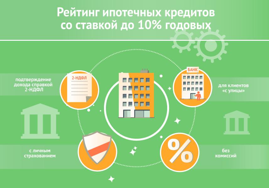 Рейтинг ипотечных кредитов со ставкой до 10% годовых на декабрь 2017