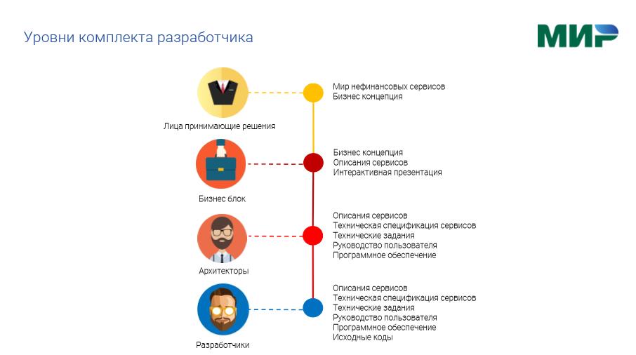 Платежная система «Мир» планирует создать сервис бесконтактной оплаты «Мир Pay»