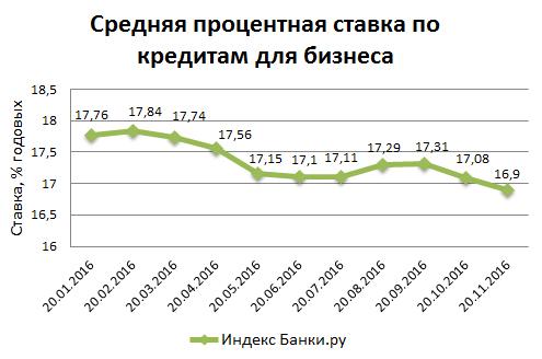 Индекс Банки.ру: средняя ставка по кредитам для бизнеса вновь немного снизилась