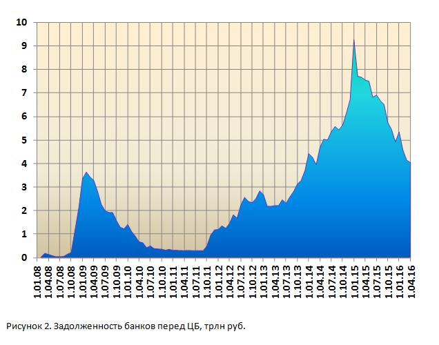 Почему ЦБ не снижает ключевую ставку
