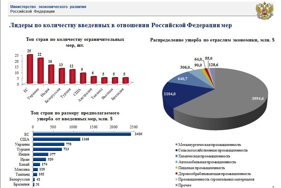МЭР оценило ущерб России от ограничительных мер в 2018 году