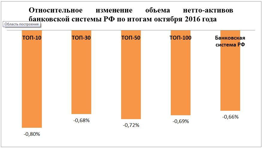 Активы банковской системы РФ по итогам октября сократились на 507,5 млрд рублей