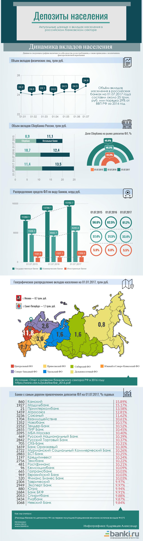 Инфографика: актуальные данные о вкладах в банковском секторе РФ