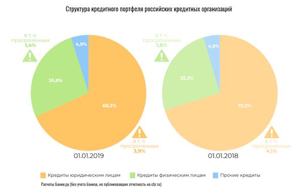банк россии кредит юридическим лицам