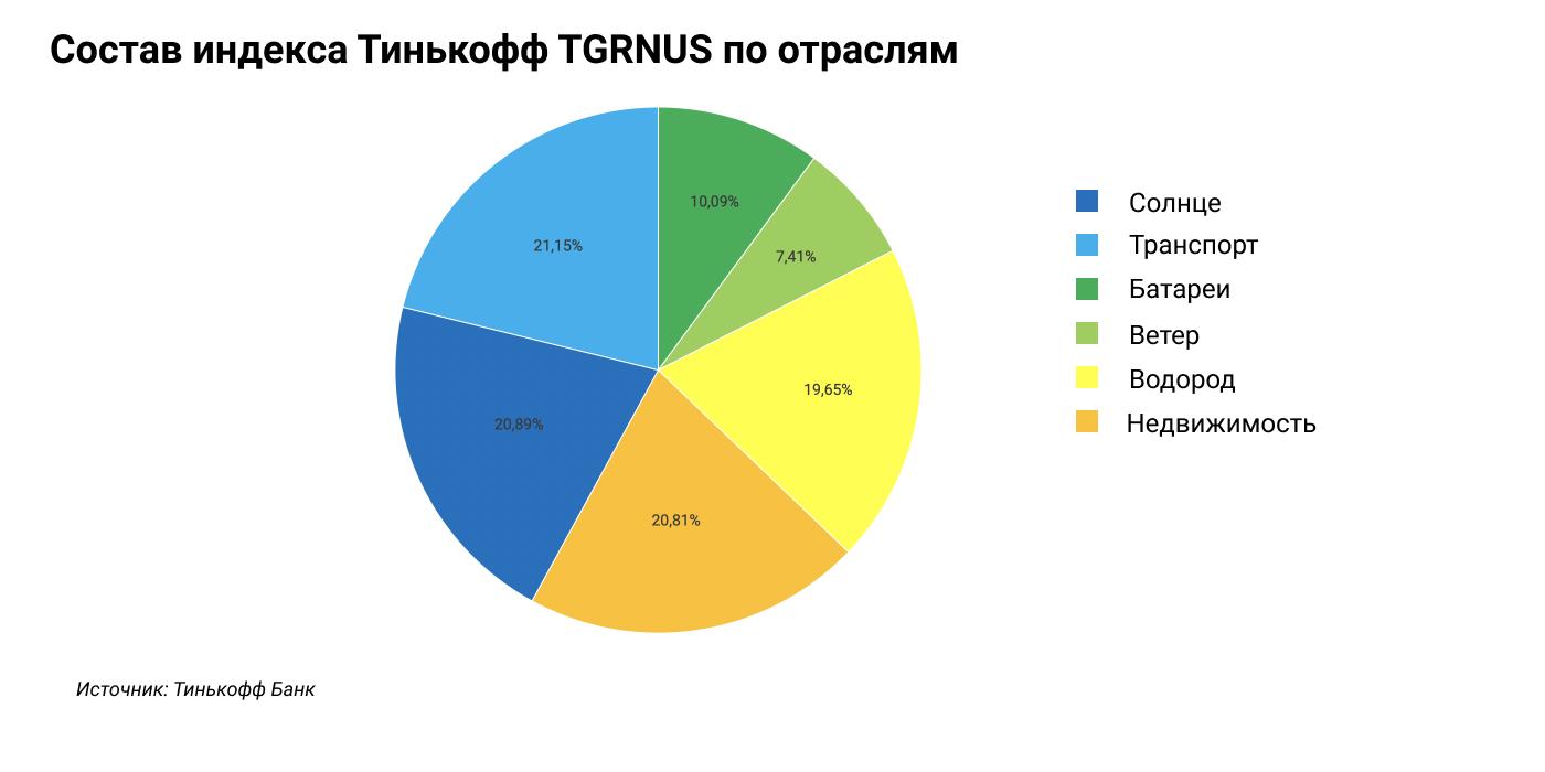 Инвестиции с зеленым акцентом: новый фонд на Мосбирже