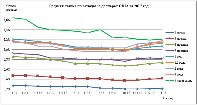 Изображение - Средние банковские проценты вкладам физических лиц sk2