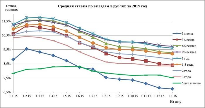 Процентная ставка втб пенсия