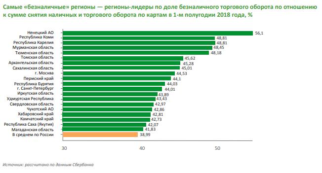 сбербанк тюмень калькулятор кредита банк русский стандарт телефон кредитного отдела