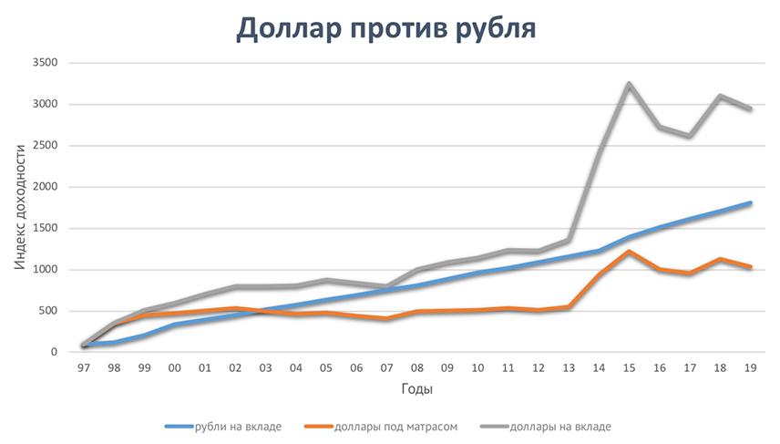 Рубль на депозите vs доллар под матрасом