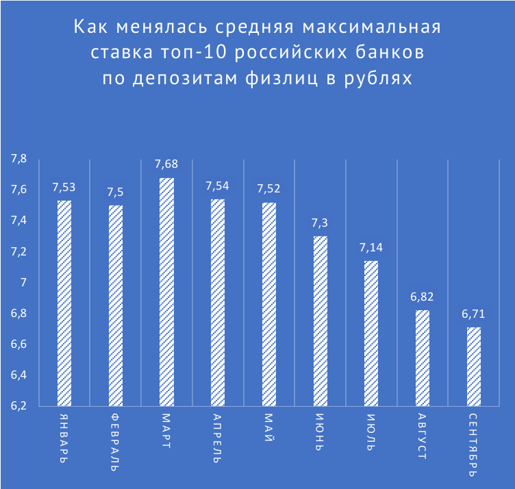 проценты на кредит в банках россии на 2020 год